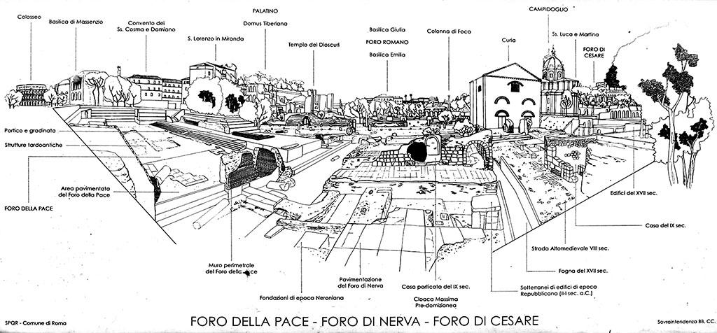 Esquema moderno das ruínas. Conseguimos situar os fóruns da Paz, de Nerva e de César.